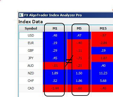 fx index analyzer pro - index history