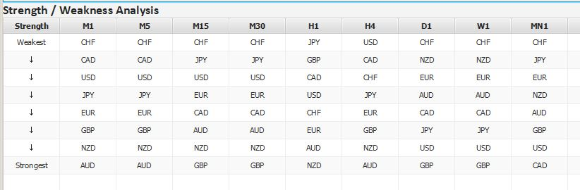 fx index analyzer pro - index data sorted by strength and weakness