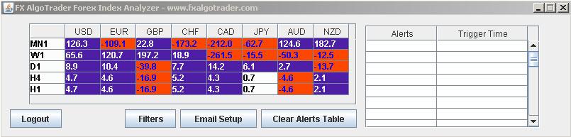 Currency Index Analyzer