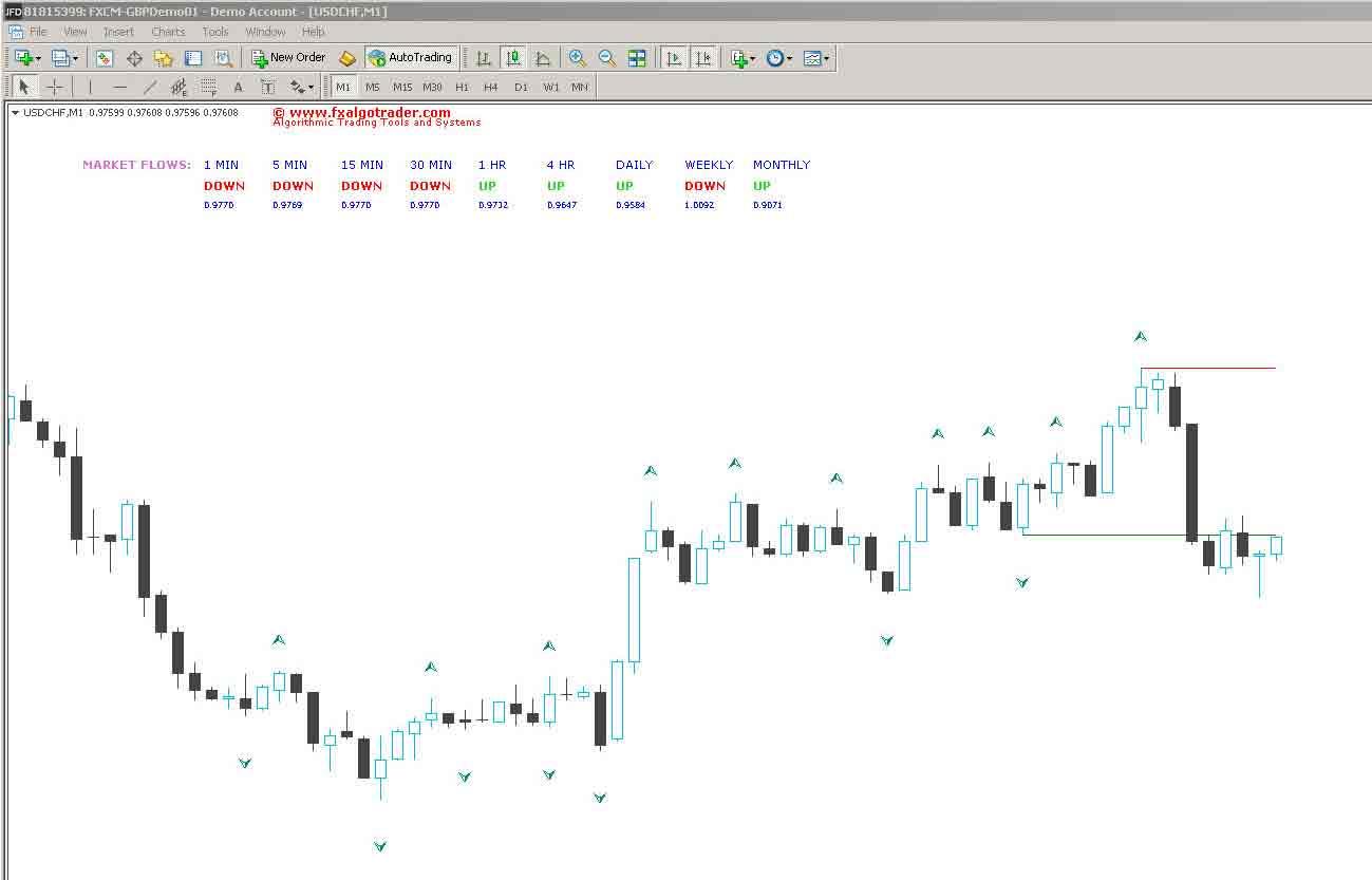 Market Flow indicator for MetaTrader