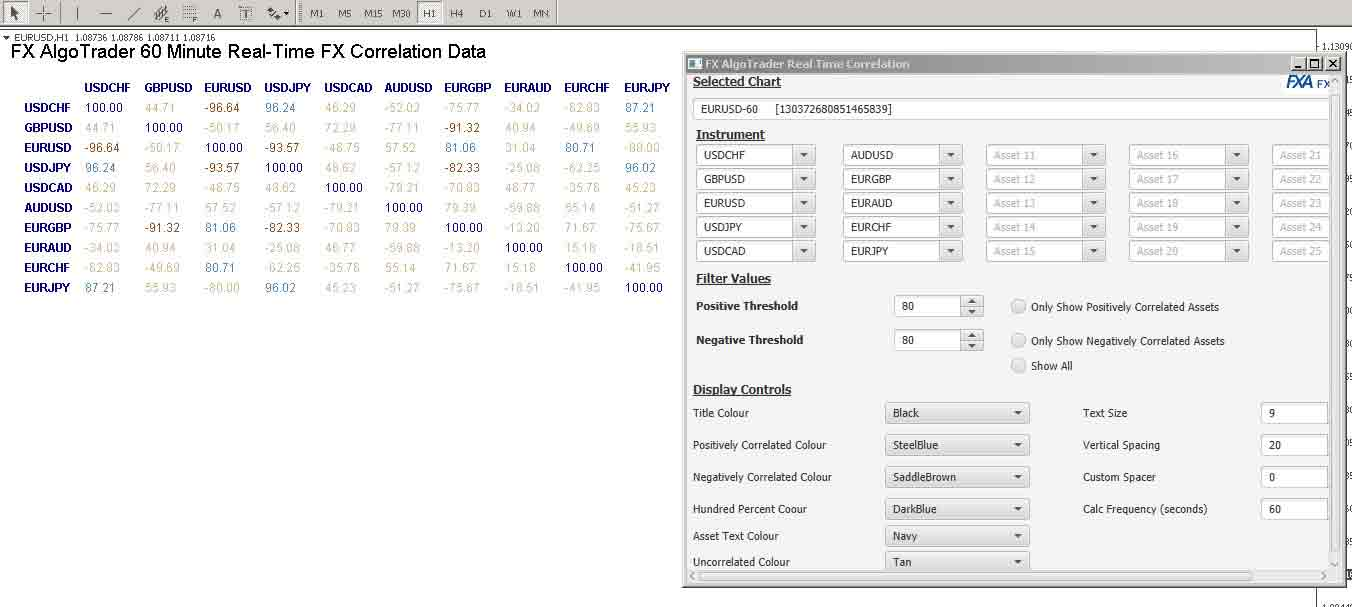 60 minute correlation data on MetaTrader MT4