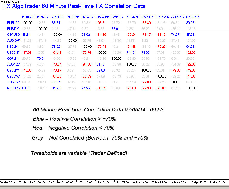 Real Time Correlation Indicator for MetaTrader MT4