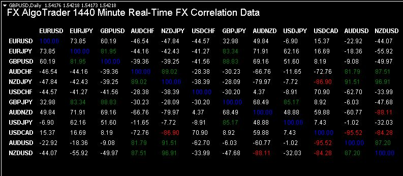 Real Time Correlation for MetaTrader MT4