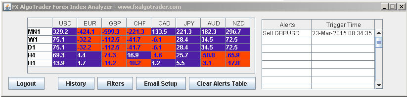 FX Currency Strength Meter for Forex Trading using Index Data