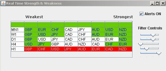Position Trading Filters for Currency Meter