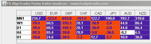 Currency Meter Gain Analysis