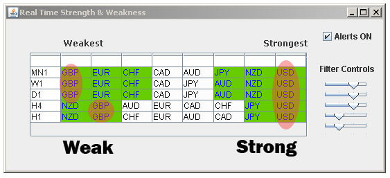 Strong Currencies vs Weak Currencies - Currency Meter
