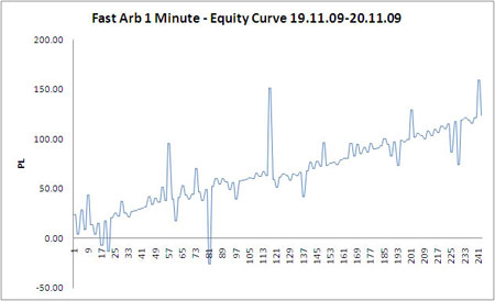 Recent equity curve from fast arb system