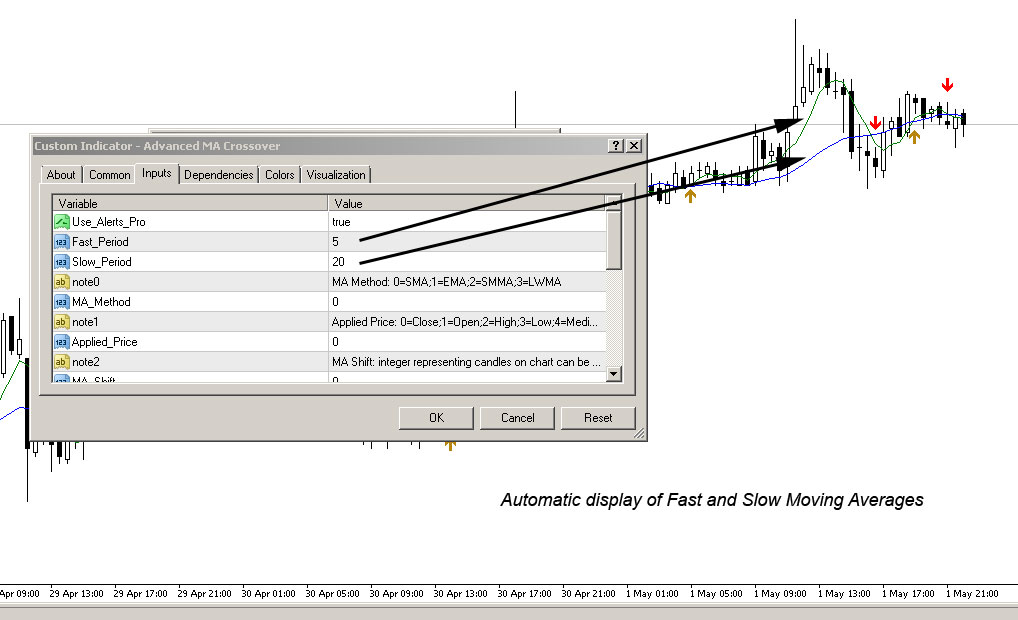 Automated display of fast and slow moving averages