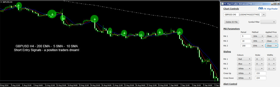 GBPUSD Triple MA Crossover Signals