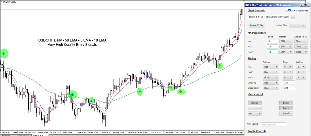 USDCHF Triple MA Crossover Entry Signals