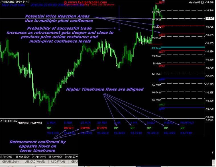 Market Flow Indicator for MetaTrader MT4