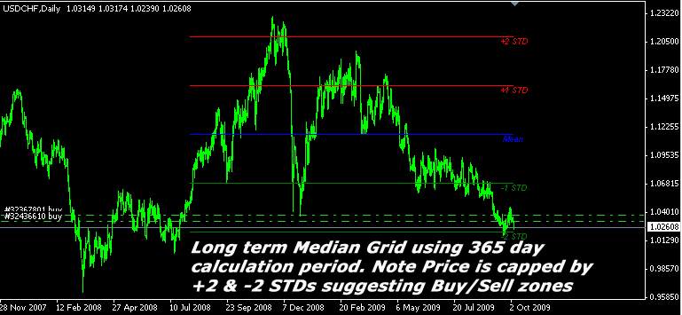 Long term mean reversion over 365 days