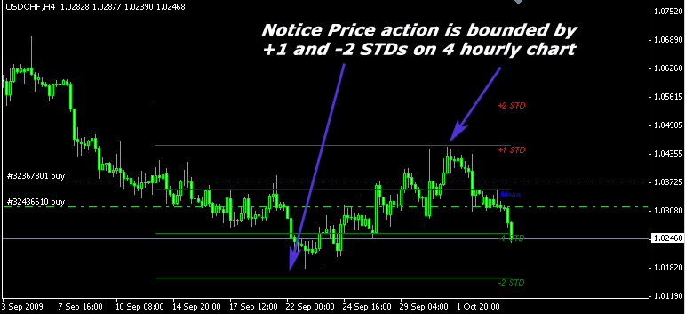 Median Grid and Price action on H4 USDCHF