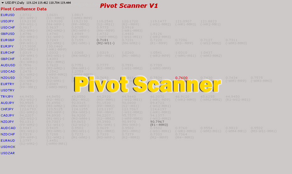 Pivot Confluence Scanner Expert Advisor for MetaTrader MT4