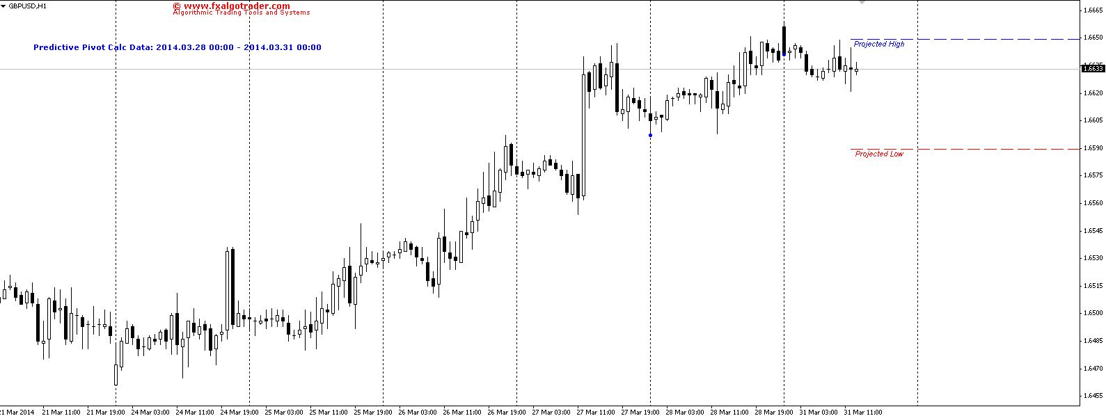 Projected High / Low on GBPUSD