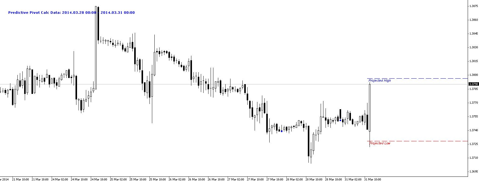 Projected High Low on EURUSD