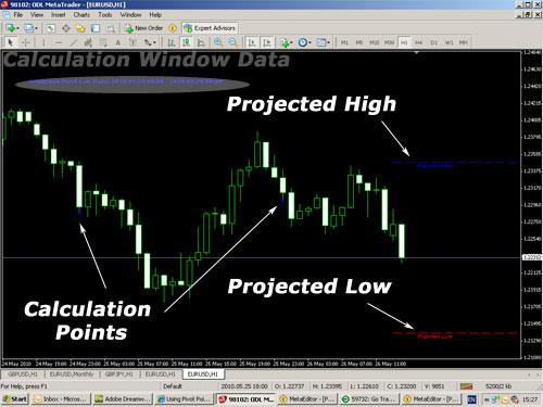 Predictive Pivots Indicator for MetaTrader MT4