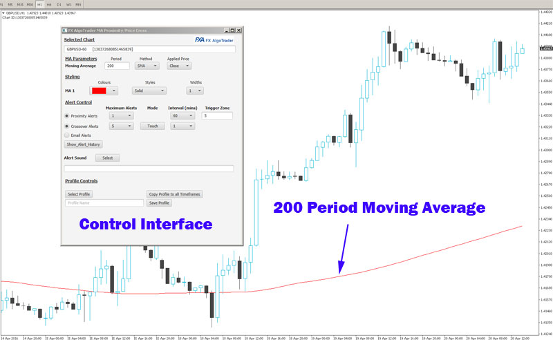 Price 200 Period Moving Average Crossover Alert