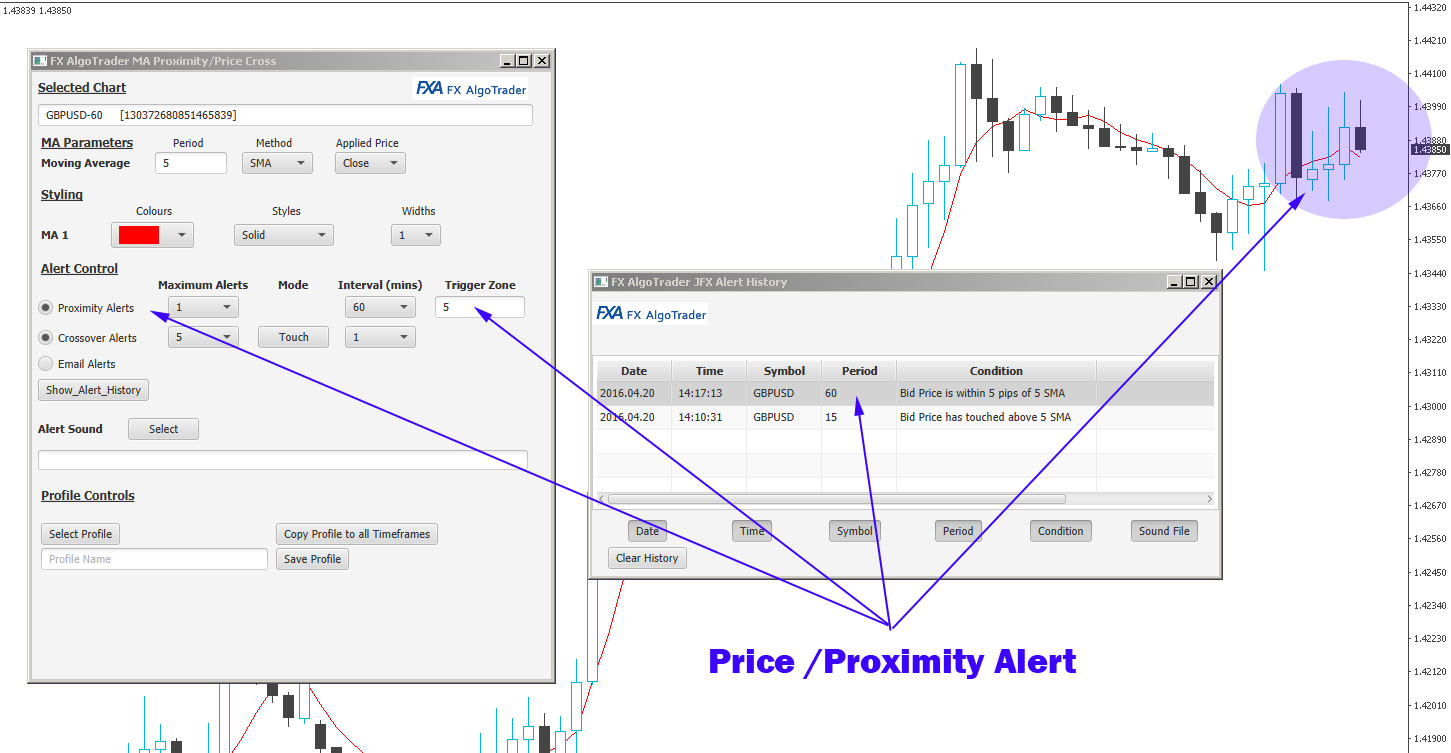 Price Moving Average Proximity Alerts
