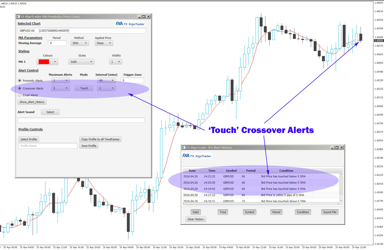 Moving Average Potential Crossover Alerts