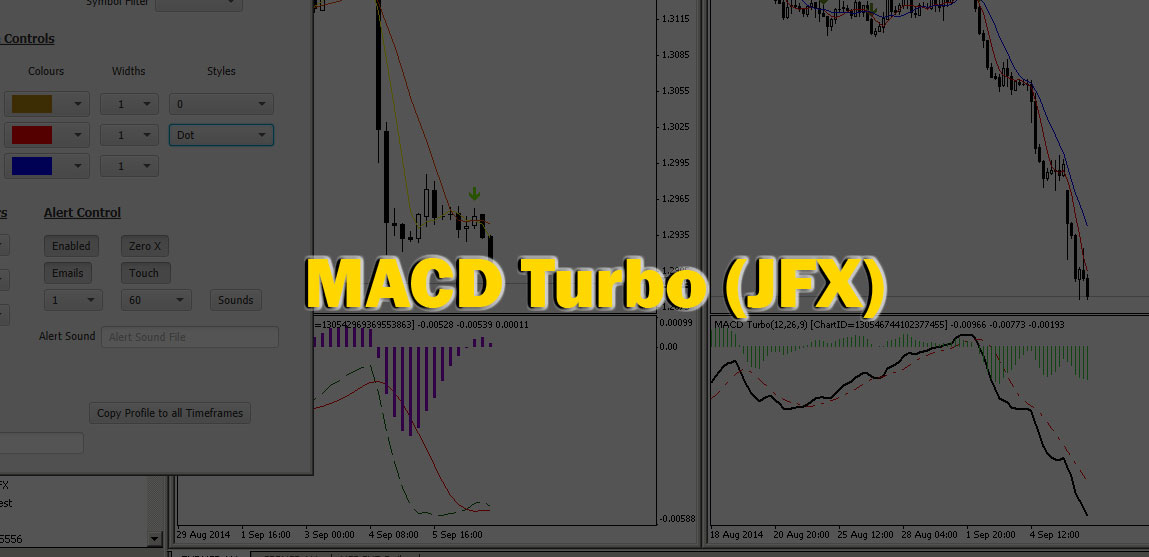 MACD Indicator for MetaTrader MT4 with Email Alerts and Histogram