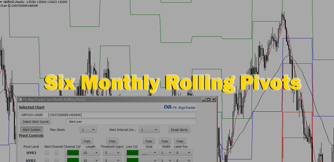 Six Month Rolling Pivots Indicator for MetaTrader MT4 with Email Alerts