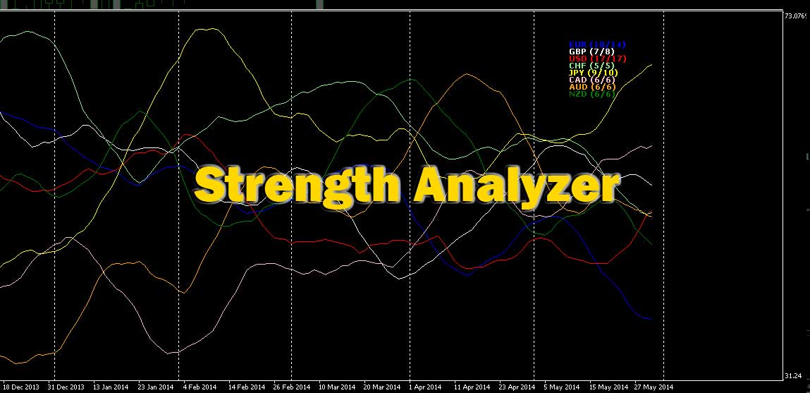 Forex Strength Analyzer Indicator for MetaTrader MT4