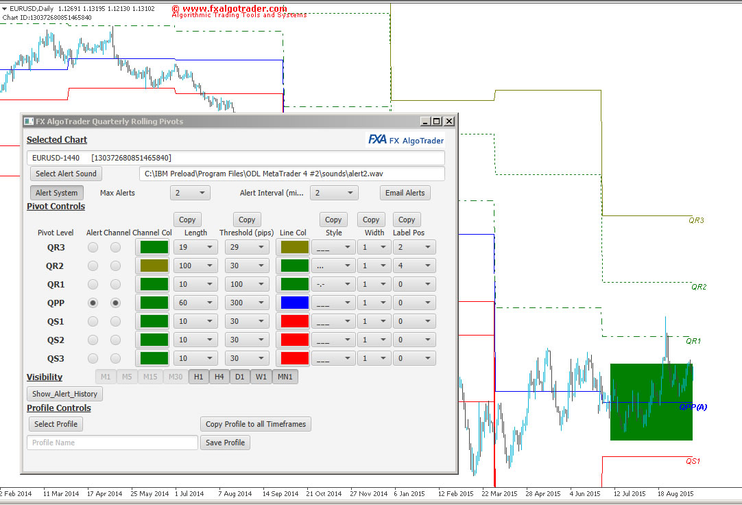Quarterly Rolling Pivots for MetaTrader