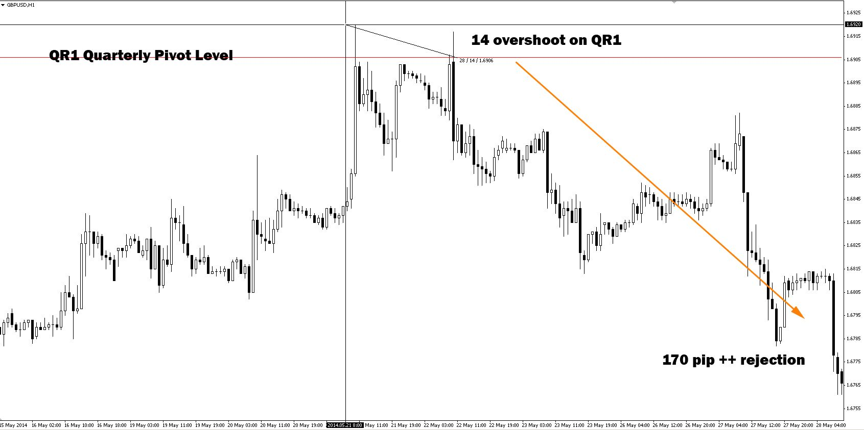 GBPUSD - 21/05/14 - 28/05/14 - 170 pip + rejection from QR1