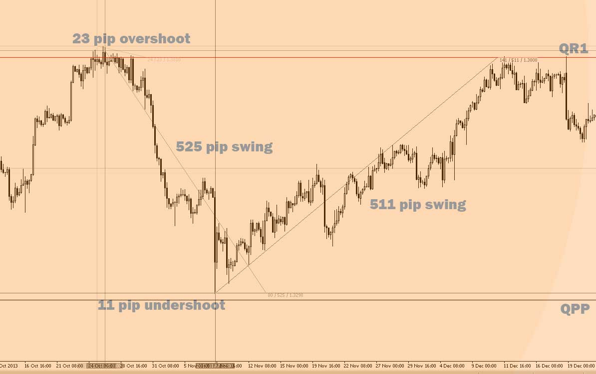 QR1 and QPP created over 1000 pips of potential