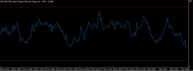 RSI Alert Indicator for MetaTrader MT4