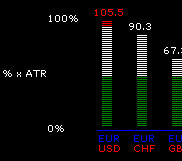 Average daily range of the major forex currency pairs