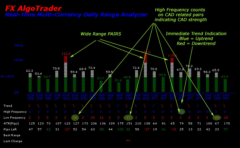 Average daily range forex mt4
