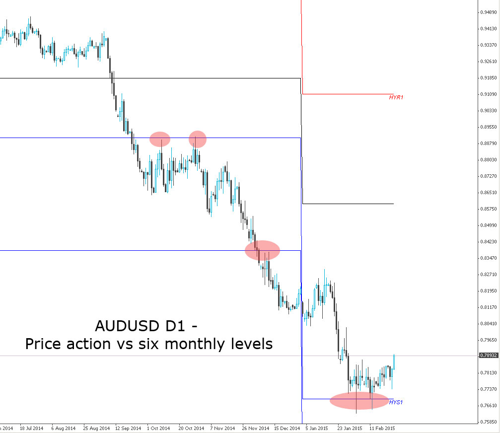 AUDUSD Daily Chart showing price action vs six monthly pivot levels