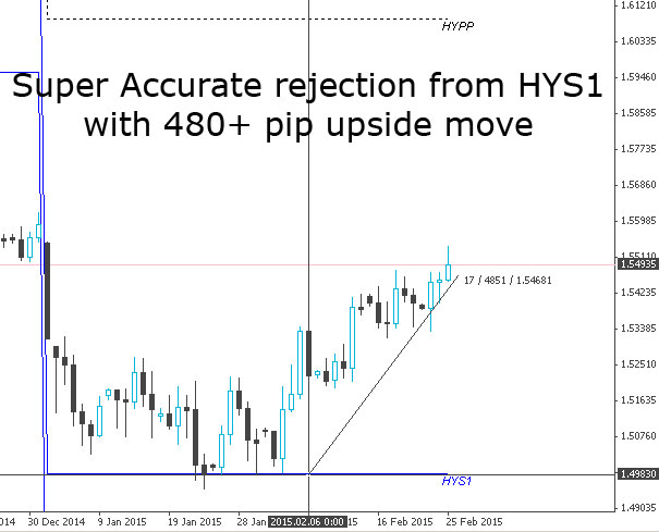 Daily GBPUSD chart showing accurate price reaction points