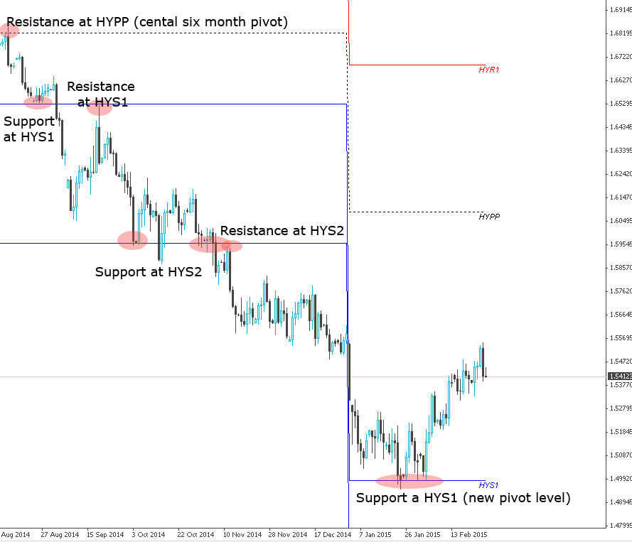 Six Monthly Rolling Pivots on Daily GBPUSD chart