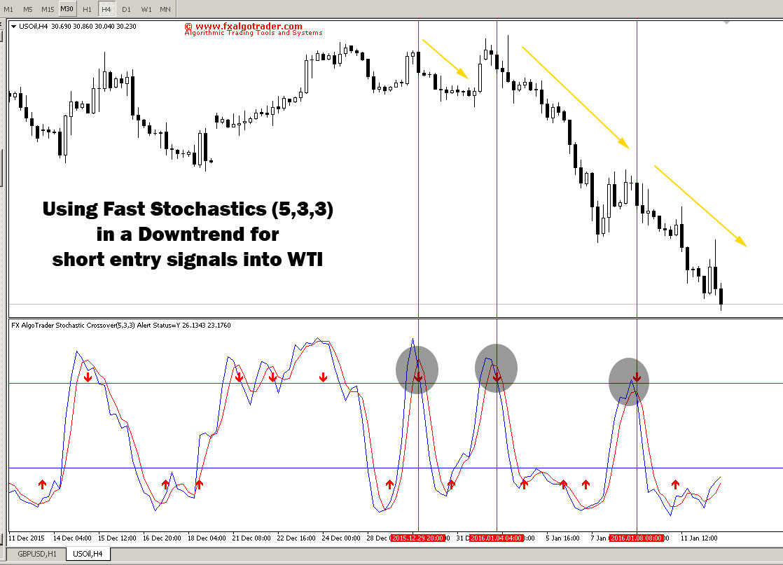 Using Stochastics in a downtrend for entry signals