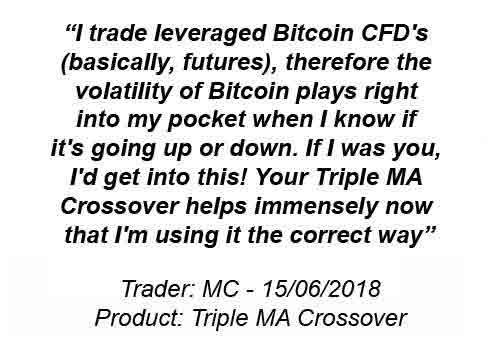 Bitcoin Futures using Triple MA Crossover