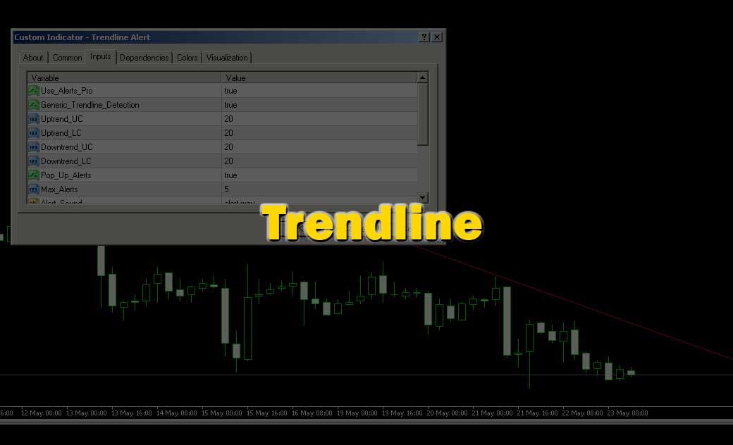 Trendline Alert Indicator for MetaTrader MT4