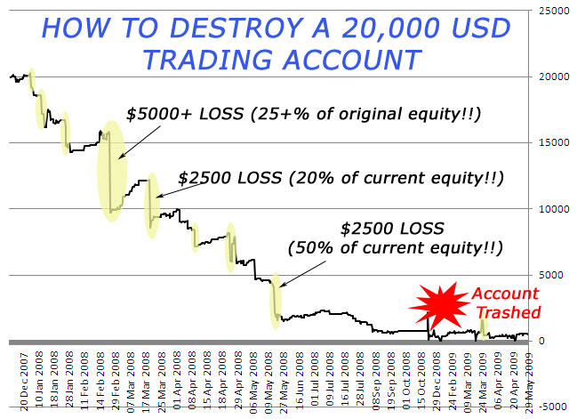 How to destroy a 20k USD forex trading account