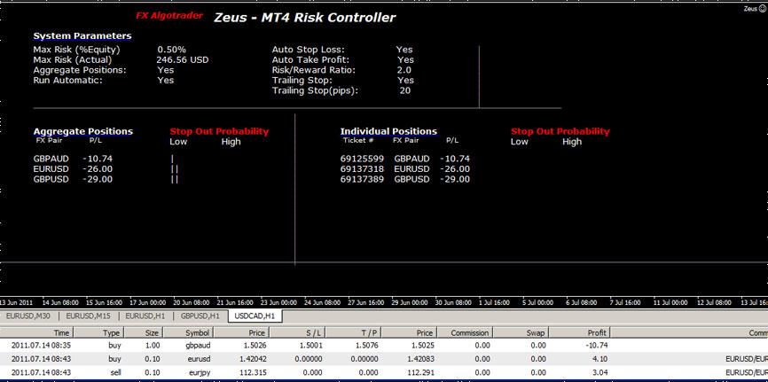 MT4 Risk Controller