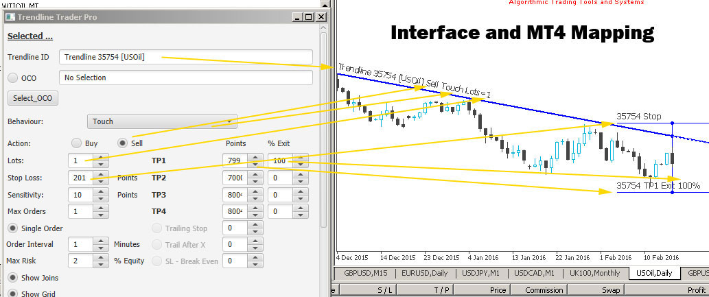 MetaTrader MT4 Automated Trendline Trading - How the main interface controls are mapped to MT4