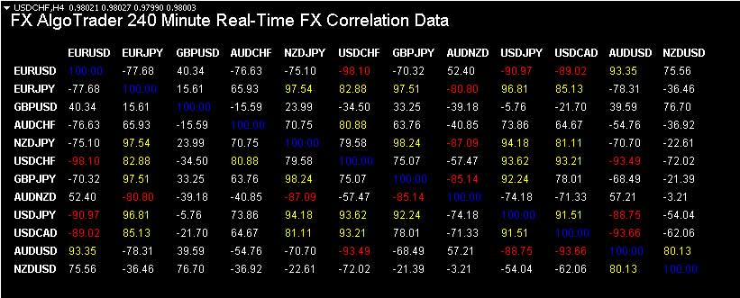 Correlation data for arbitrage traders