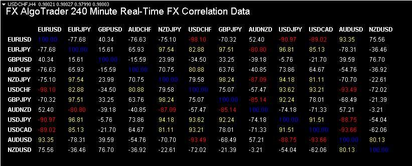 Advanced Statistical Arbitrage Ea For Metatrader Mt4