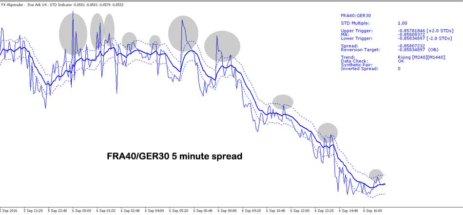 DAX CAC 5 minute spread for arbitrage